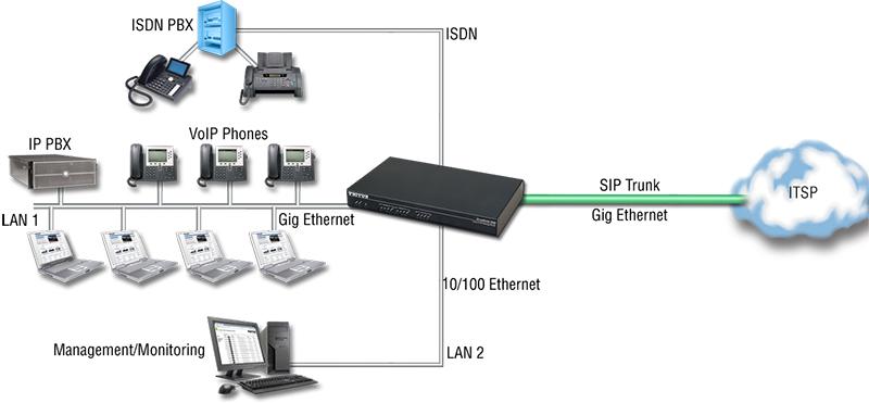 E1 SIP Ilimitado - 1