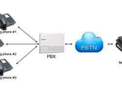 Sistema de Telefonia Pabx